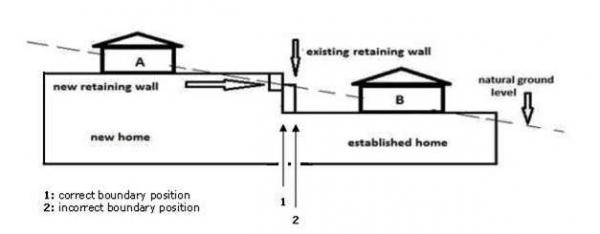 Retaining wall guidelines for Party wall act letter to neighbour
